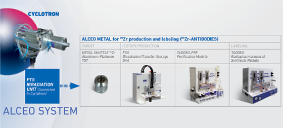 ALCEO SYSTEM Metal 89Zr