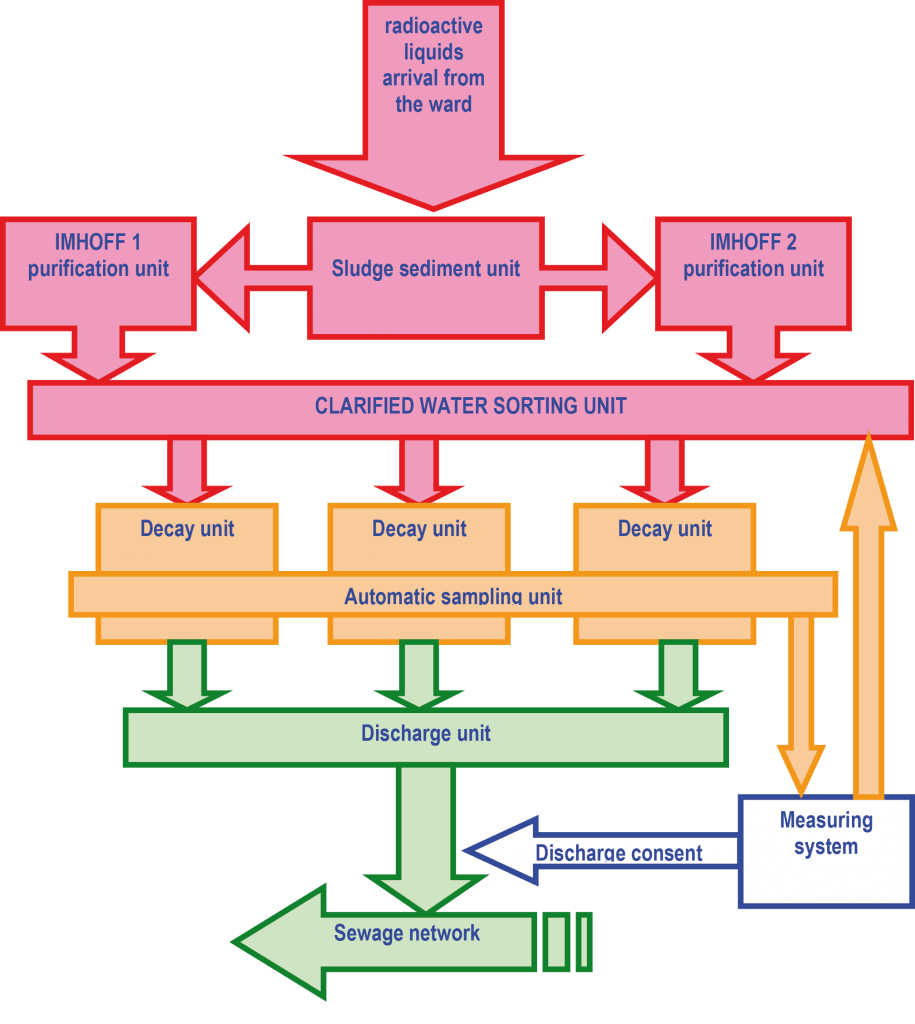 Isp radioactive waste disposal plant radioactive waste disposal plant flow chart ccuart Gallery
