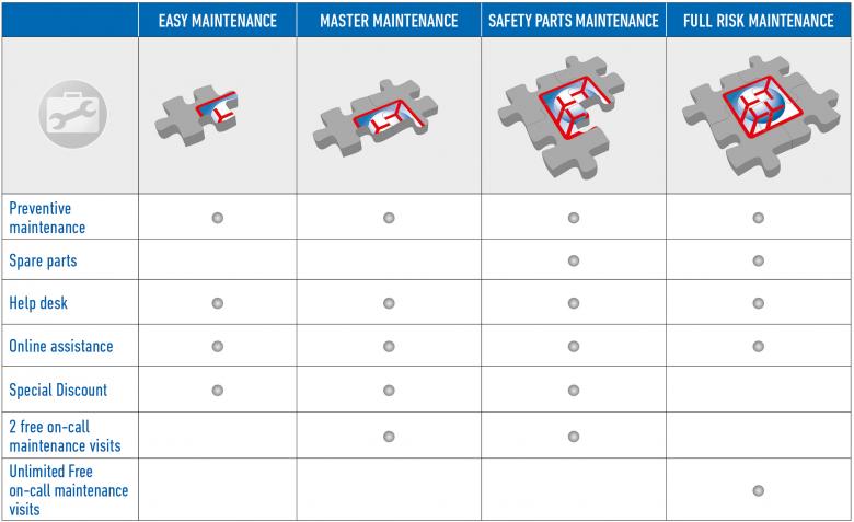 Maintenance Plans Scheme