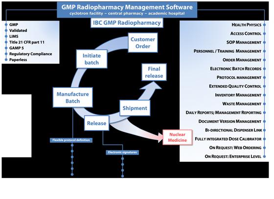 IBC GMP Radiopharmacy