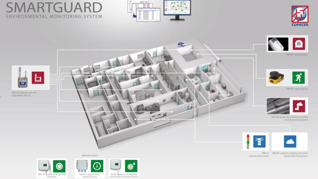 Smartguard Monitoring System