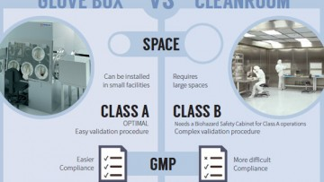 glovebox cleanroom infographic