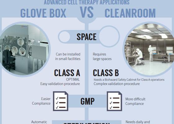 glovebox cleanroom infographic