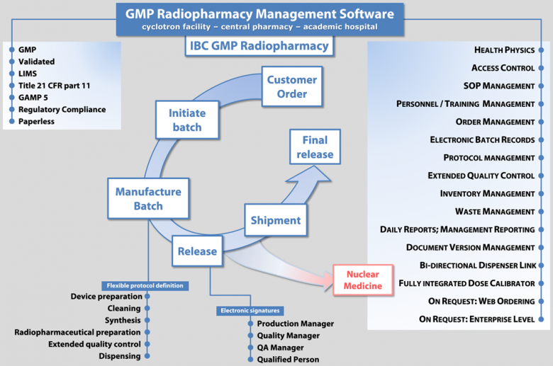 IBC-GMP-RADIOPHARMACY_workfolw