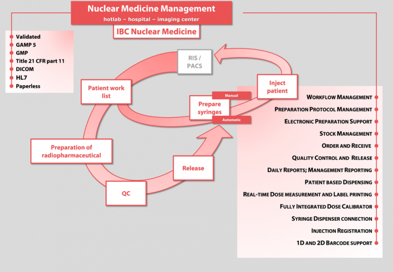 IBC NUCLEAR MEDICINE Workflow