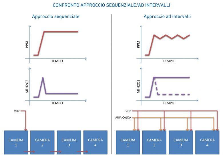 VPHP Confrontosequenziale ad intervalli