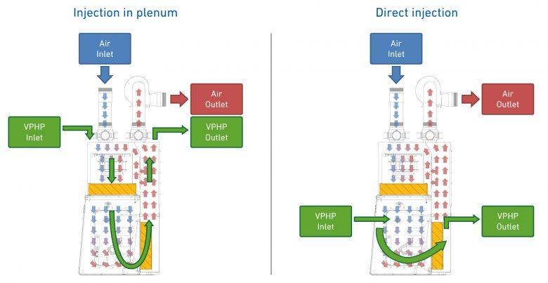 VPHP Tipo di iniezione in isolatore