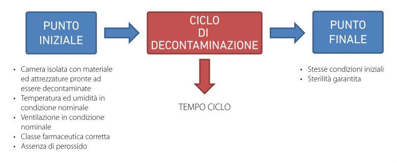 VPHP Ciclo di decontaminazione