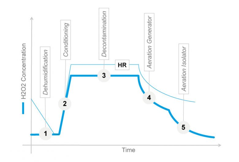 VPHP Sterilization Cycle