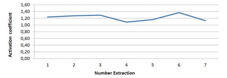 Activation Coefficient