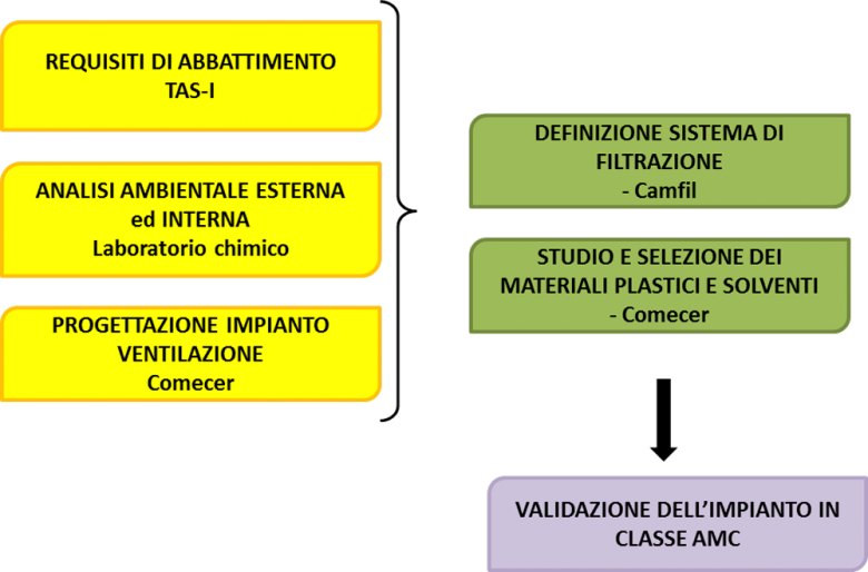 Processo di definizione dell'impianto