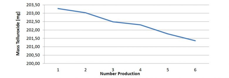 Loss-of-weight-per-production