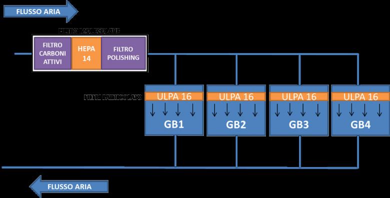 Rappresentazione schematica del flusso dell'aria nell'isolatore