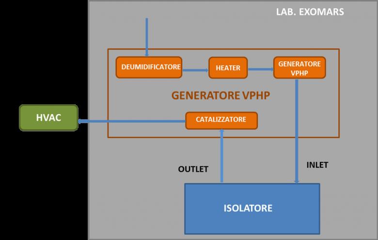 Schema del flusso di VPHP in Open Loop, applicato al progetto ExoMars