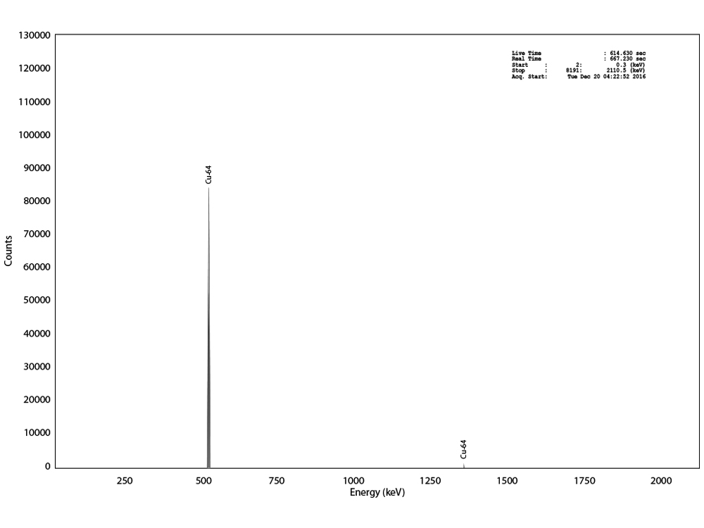 Gamma analysis of 64Cu
