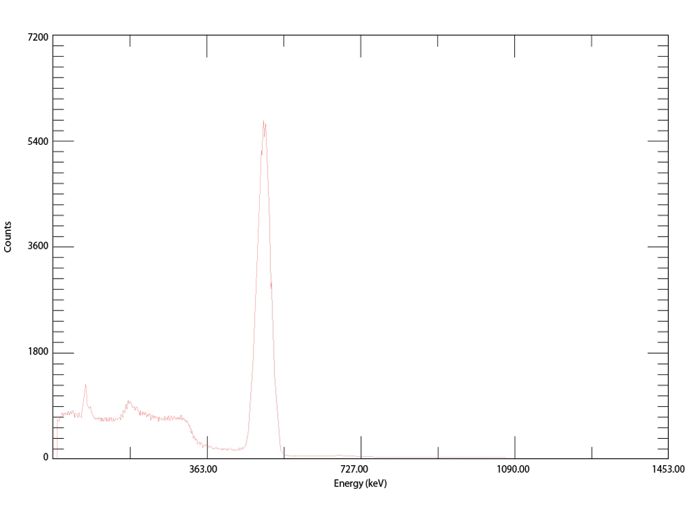 Gamma analysis of 68Ga eluted from generator