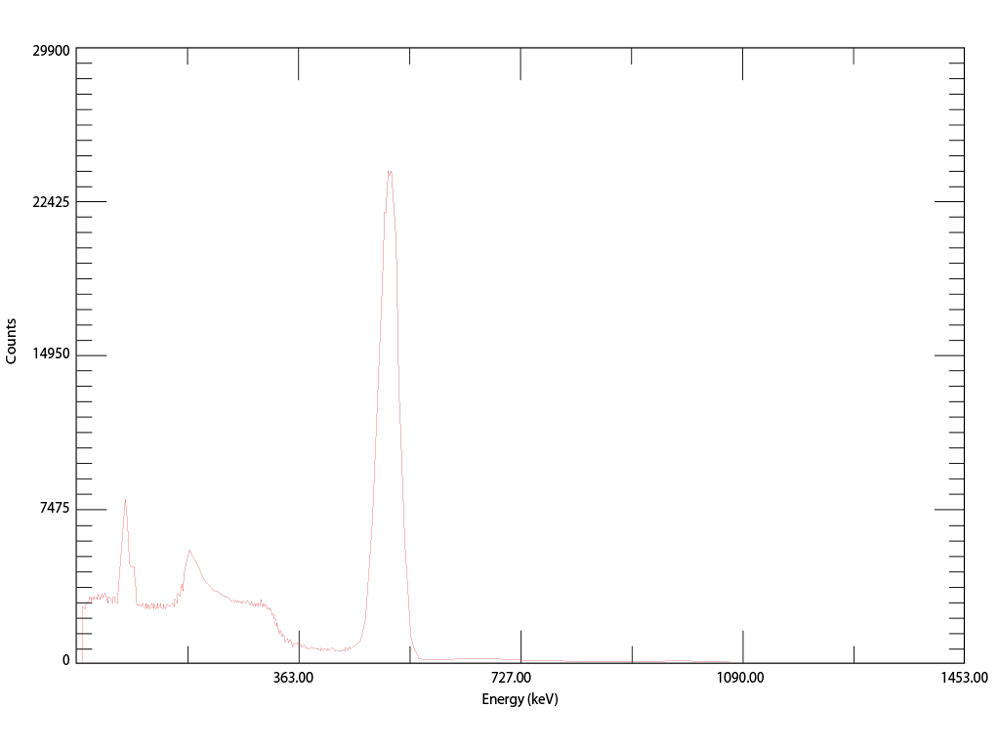 Gamma analysis of 68Ga produced by Comecer ALCEO