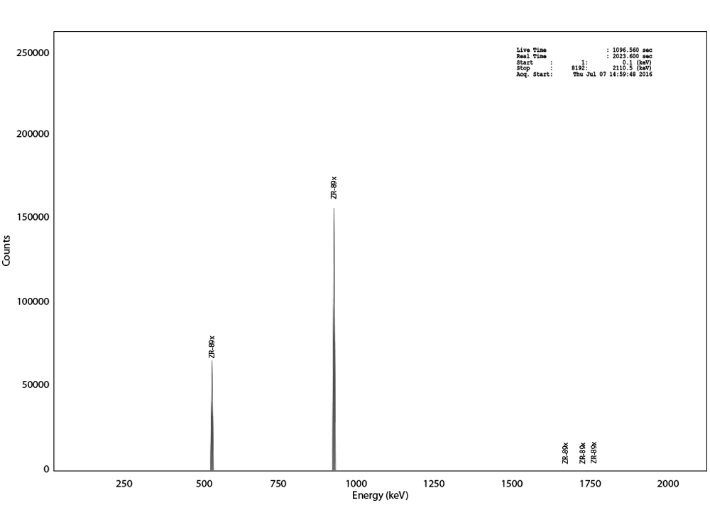Gamma analysis of 89Zr