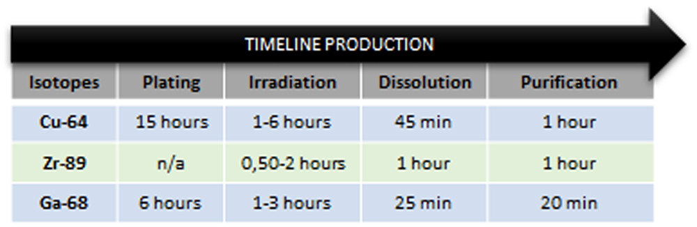 Timeline Production