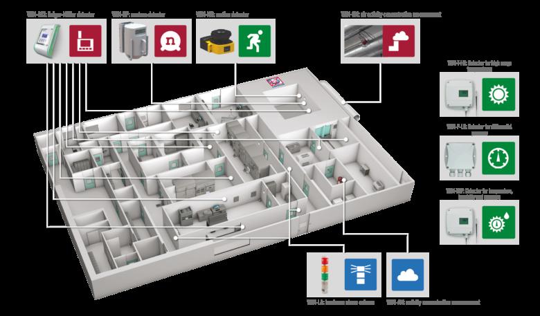 SMARTGUARD - Environmental Radiation Monitoring System