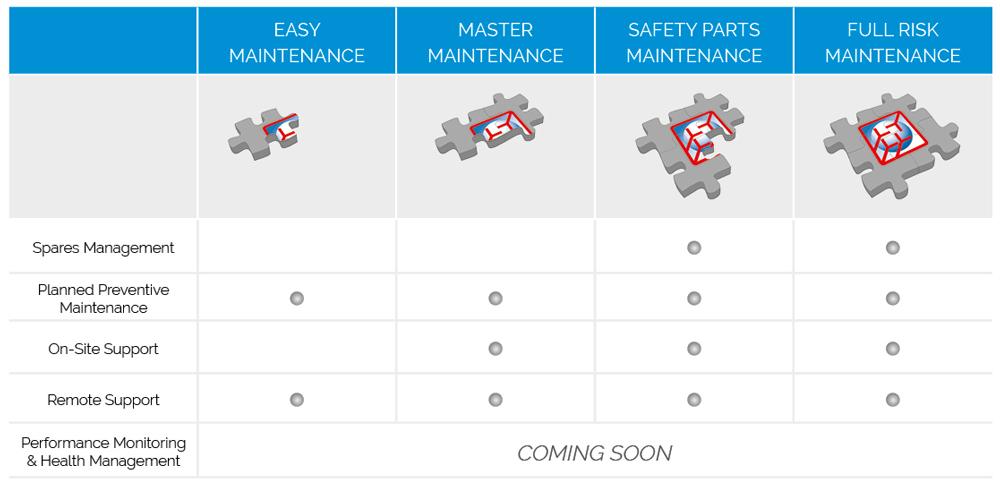 Comecer Service - Maintenance Plans Overview