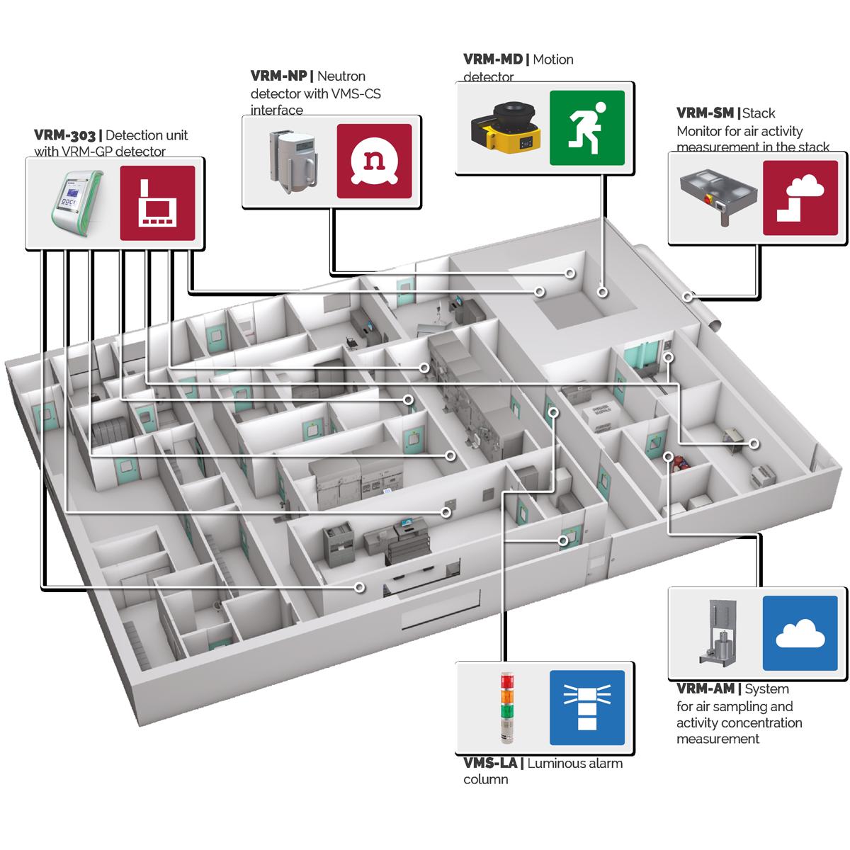 SMART-GUARD - Environmental Monitoring System