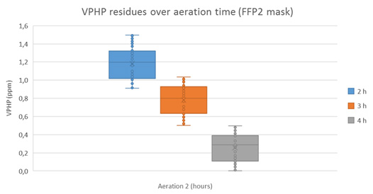 VPHP residues over aeration time for FFP2 mask