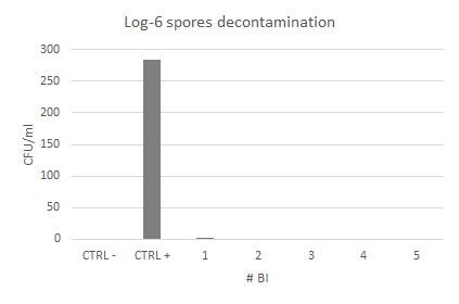 Chart of Log-6 spores decontamination