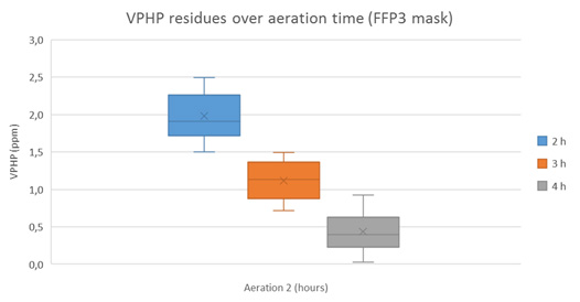 VPHP residues over aeration time for FFP3 mask