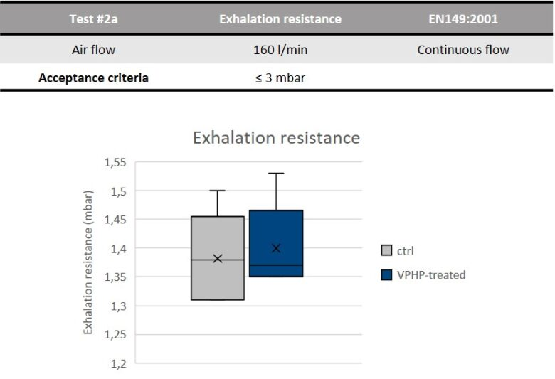 Test results - exhalation resistance