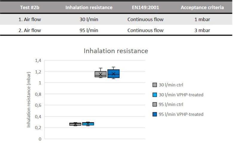 Inhalation resistance